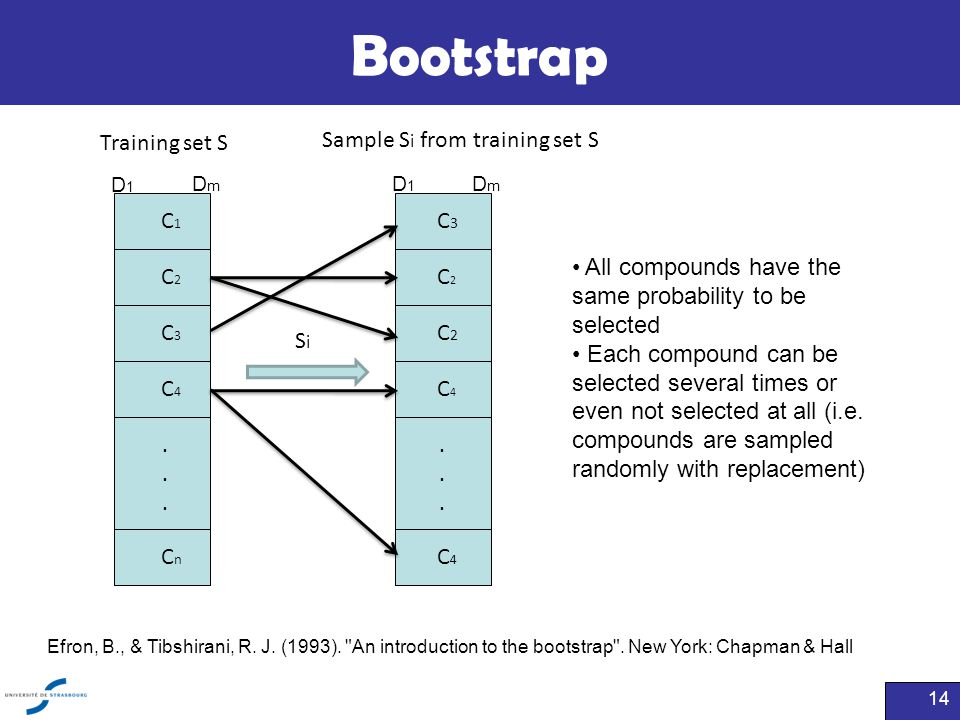 Bootstrap Training set S Sample Si from training set S C1 C3