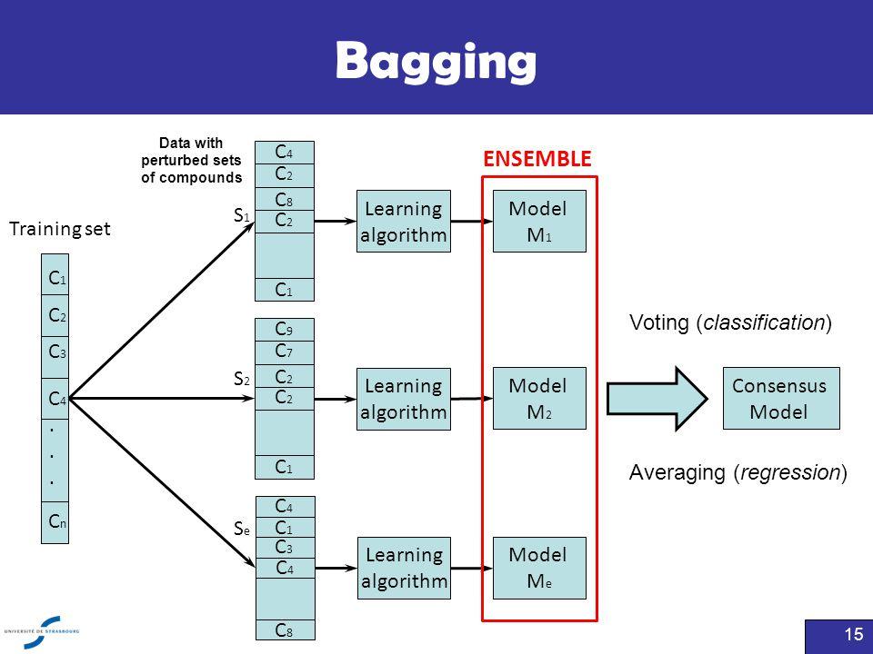 Bagging ENSEMBLE C4 C2 C8 C1 Learning algorithm Model M1 S1