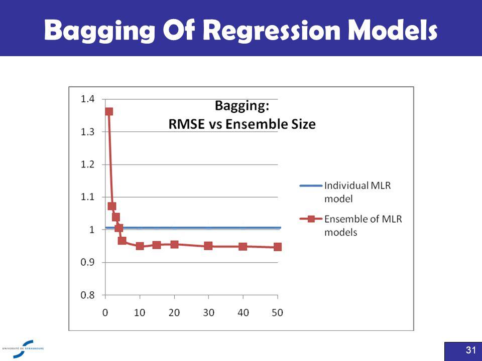 Bagging Of Regression Models