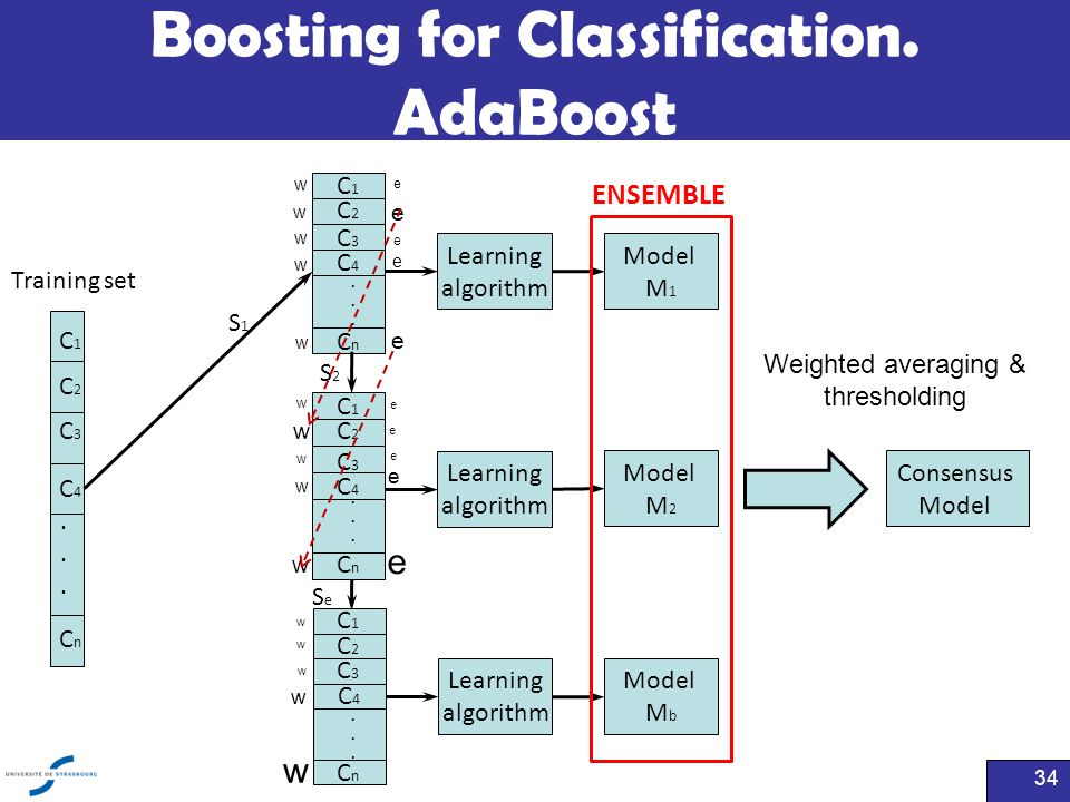 Boosting for Classification. AdaBoost