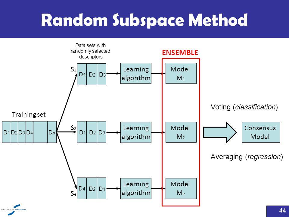 Random Subspace Method