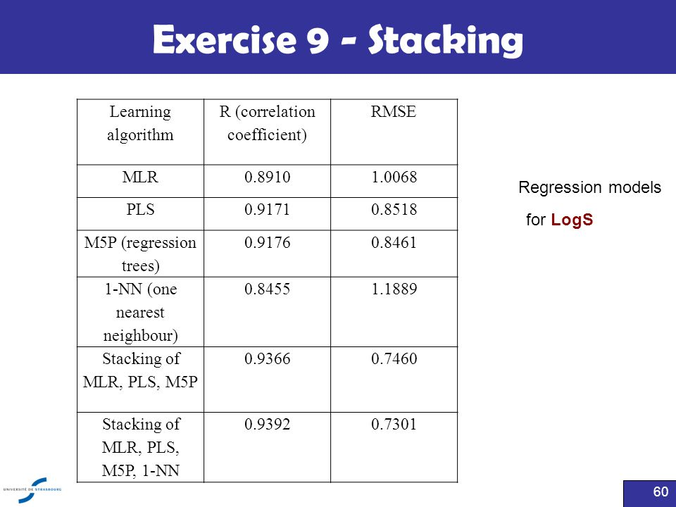 Exercise 9 - Stacking Learning algorithm R (correlation coefficient)