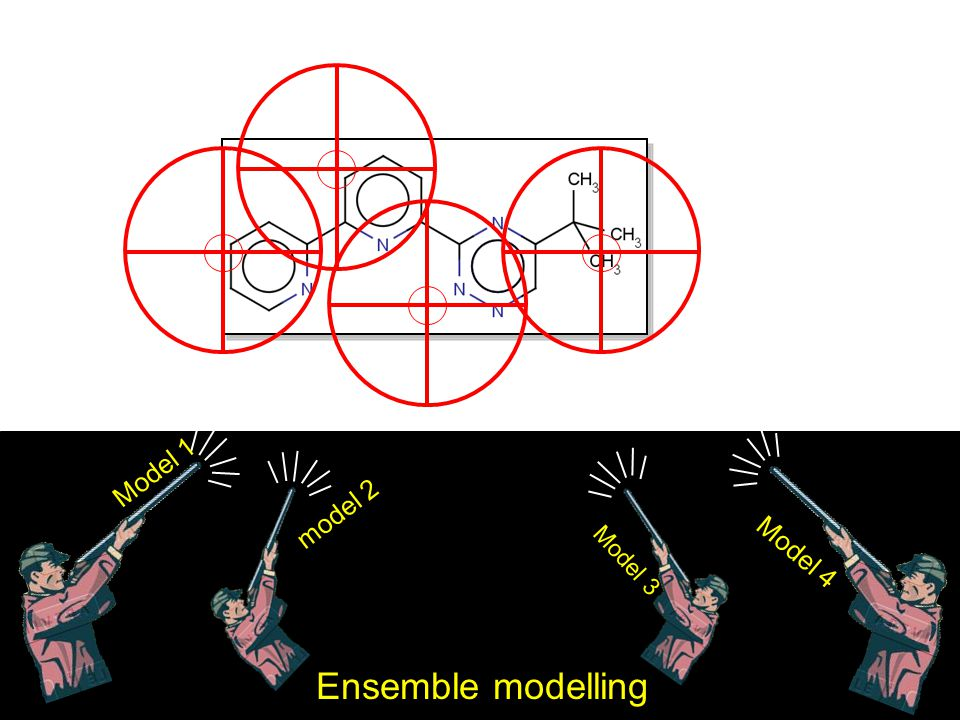 Model 1 model 2 Model 4 Model 3 Ensemble modelling