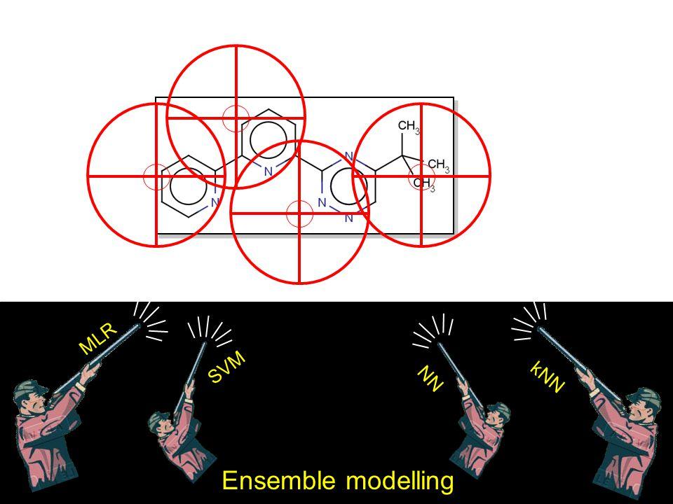 MLR SVM NN kNN Ensemble modelling