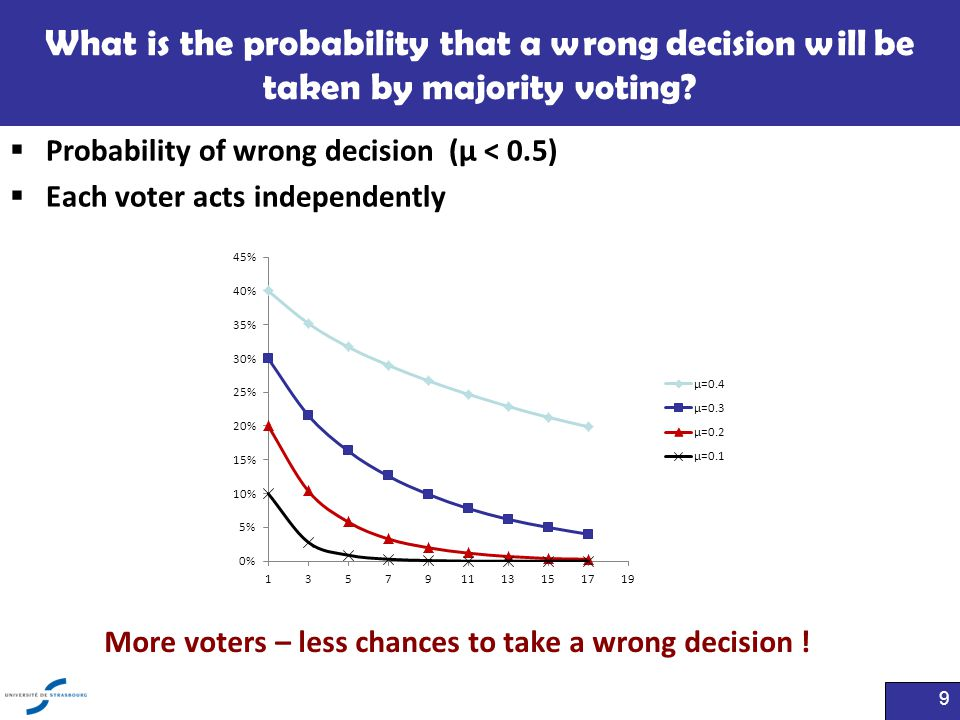 What is the probability that a wrong decision will be taken by majority voting