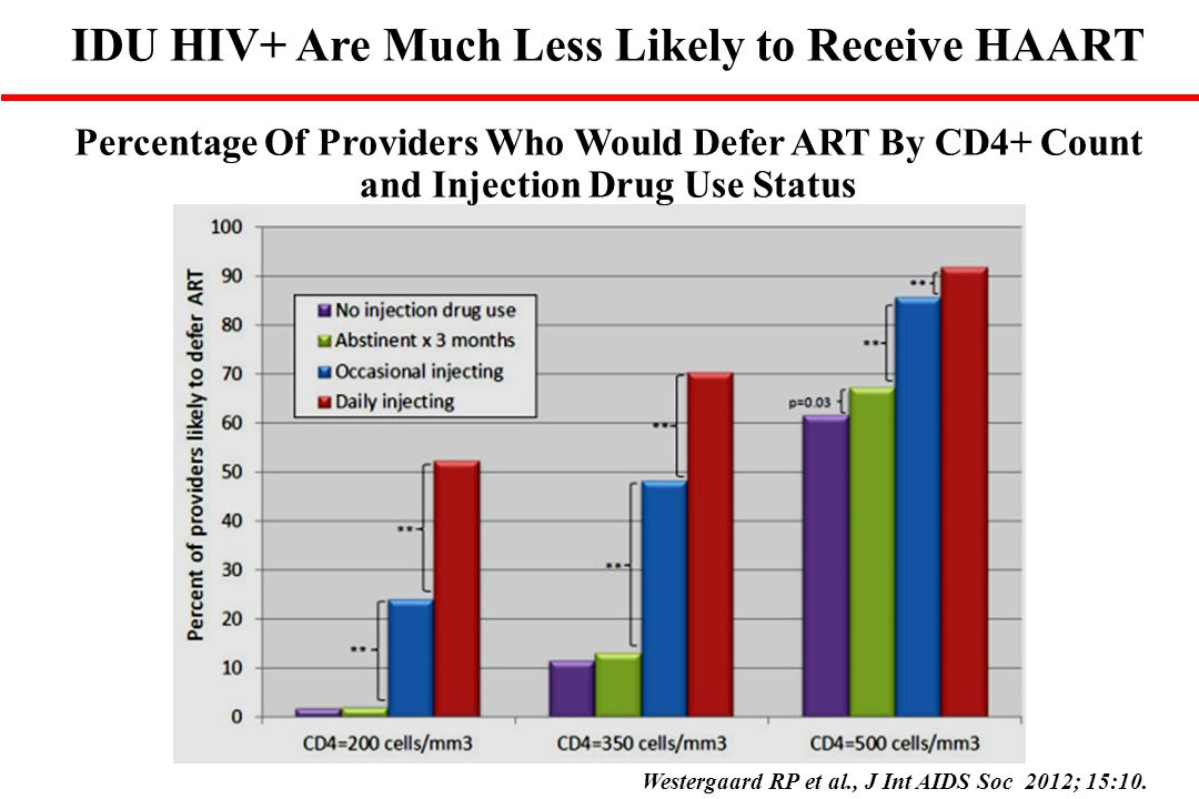 IDU HIV+ Are Much Less Likely to Receive HAART