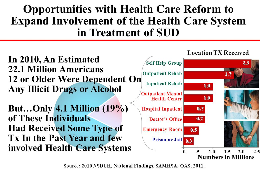 Opportunities with Health Care Reform to