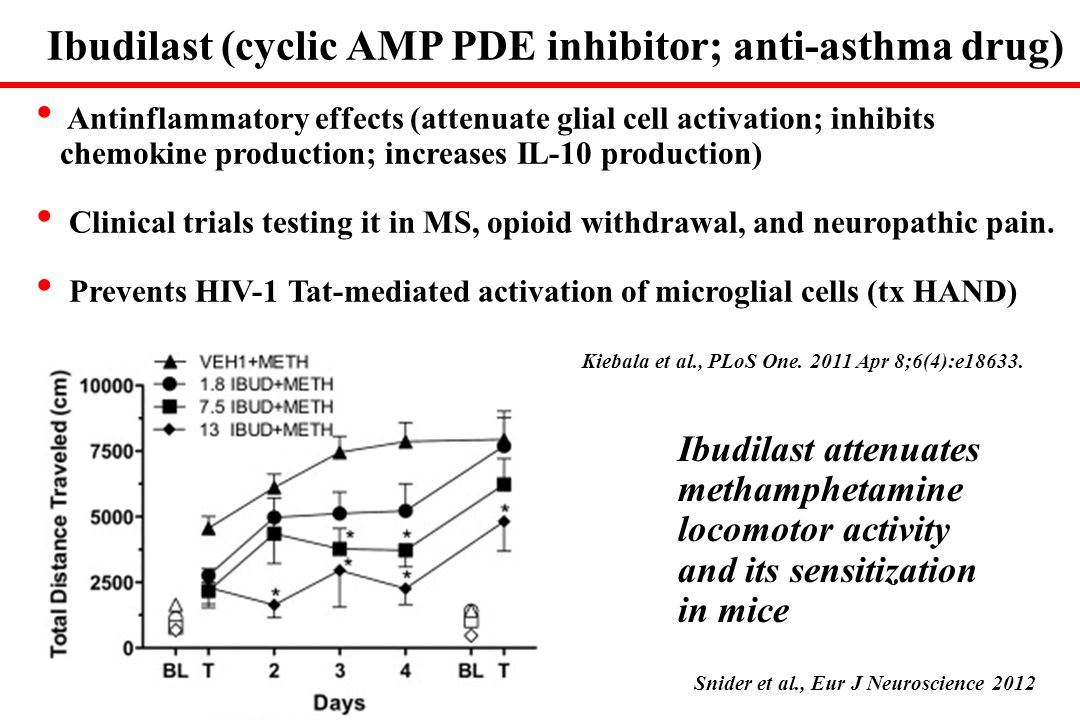 Ibudilast (cyclic AMP PDE inhibitor; anti-asthma drug)