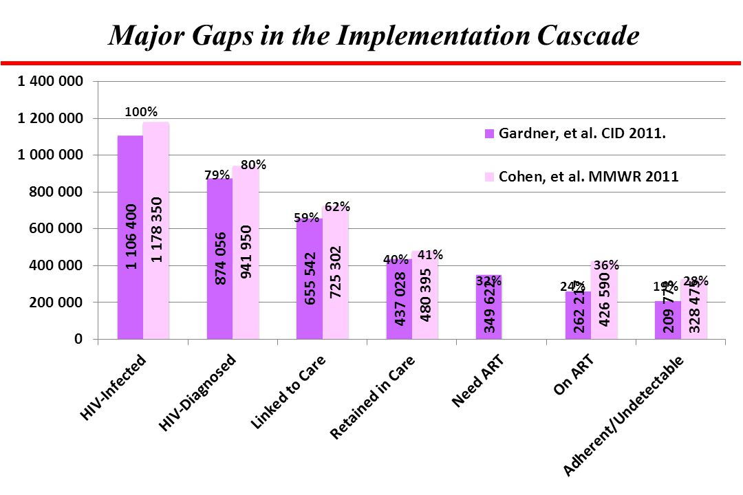 Major Gaps in the Implementation Cascade