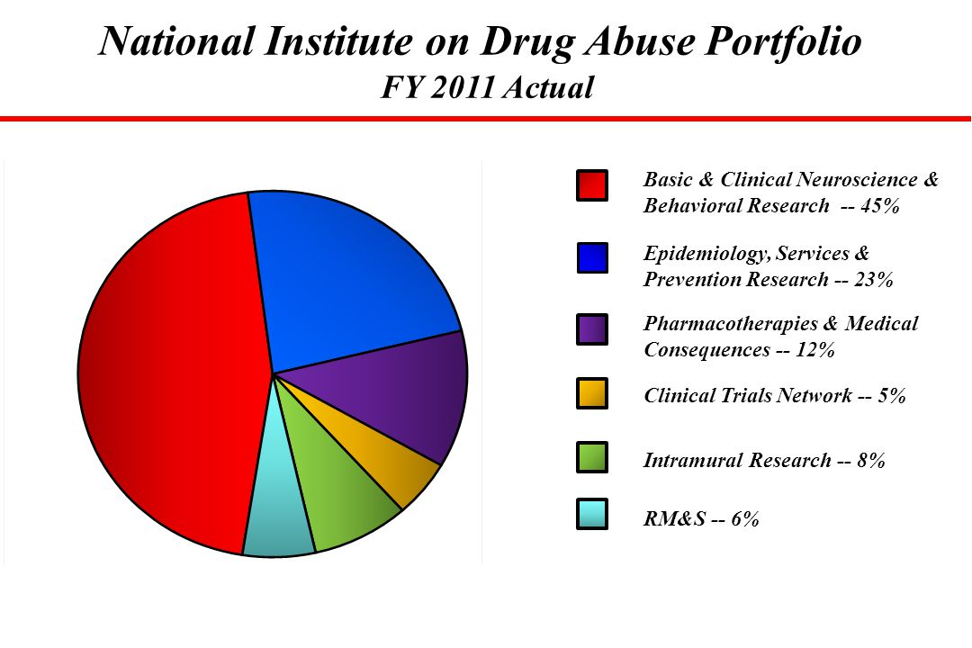 National Institute on Drug Abuse Portfolio