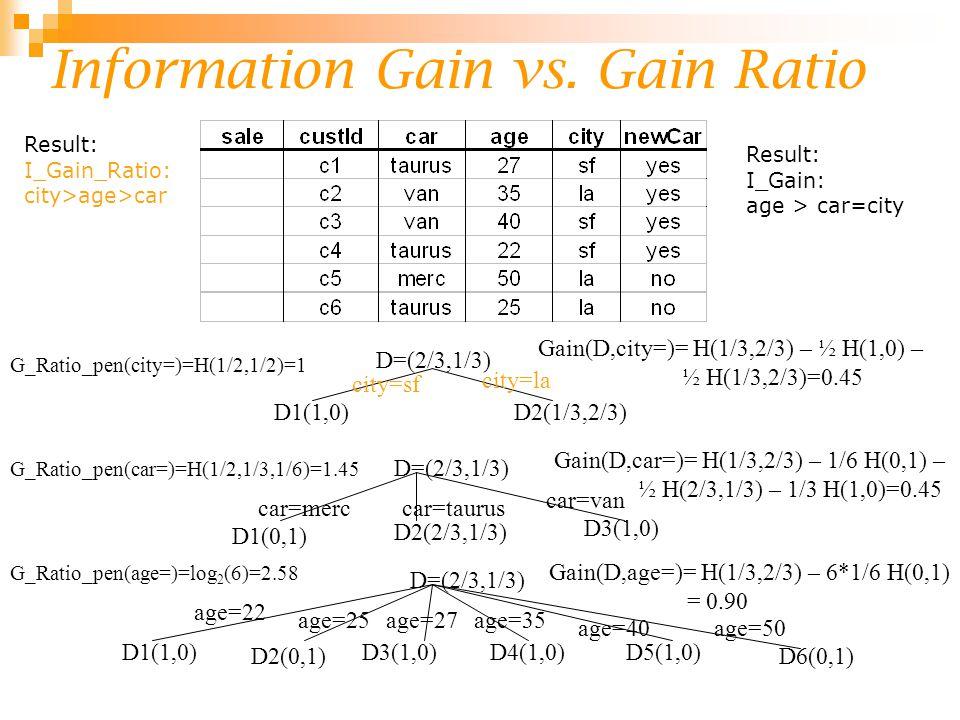 Information Gain vs. Gain Ratio