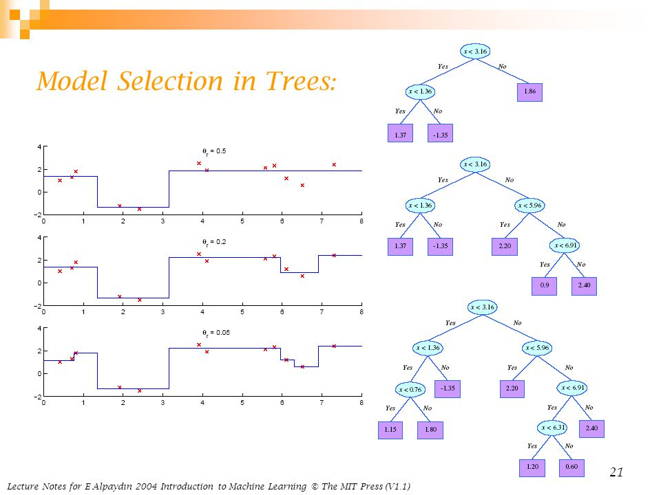 Model Selection in Trees: