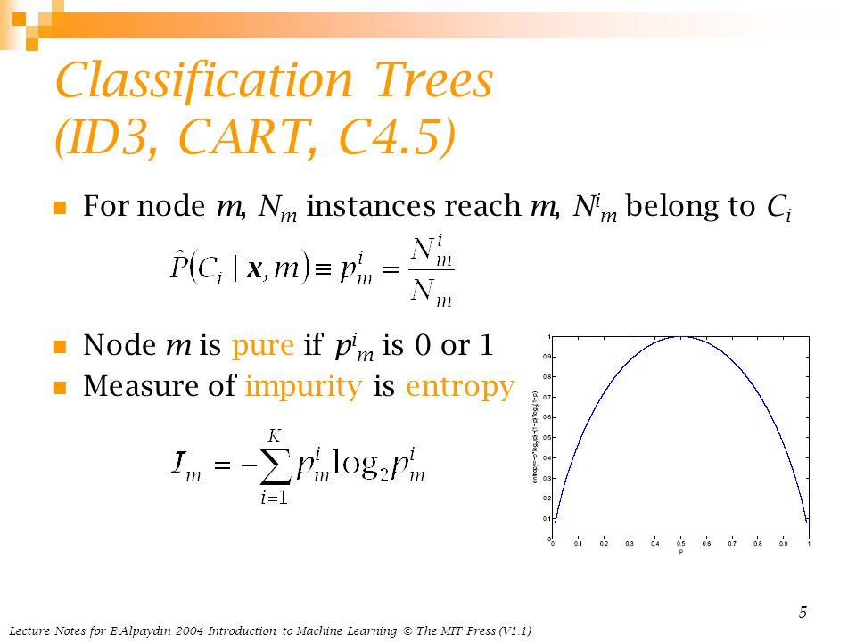 Classification Trees (ID3, CART, C4.5)