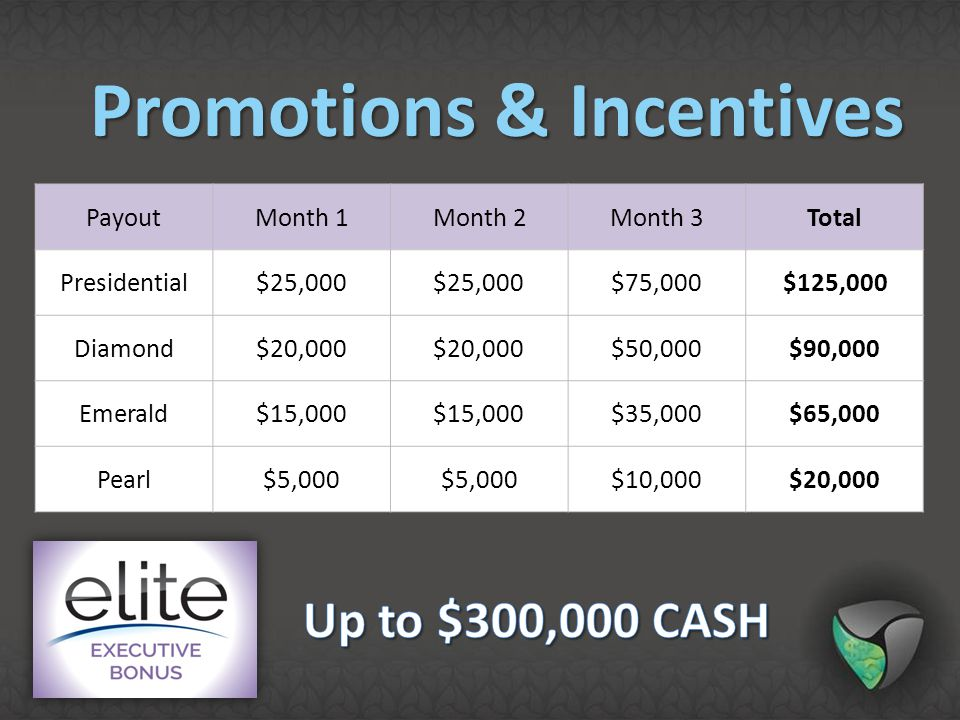 Promotions & Incentives
