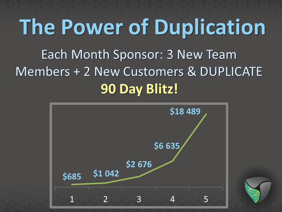 Each Month Sponsor: 3 New Team Members + 2 New Customers & DUPLICATE