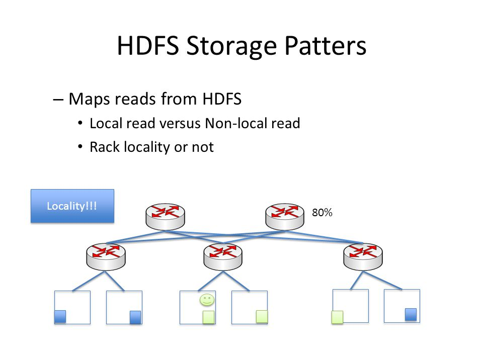 HDFS Storage Patters Maps reads from HDFS