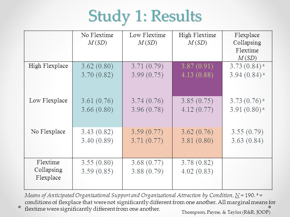 Study 1: Results 3.62 (0.80) 3.70 (0.82) 3.71 (0.79) 3.99 (0.75)