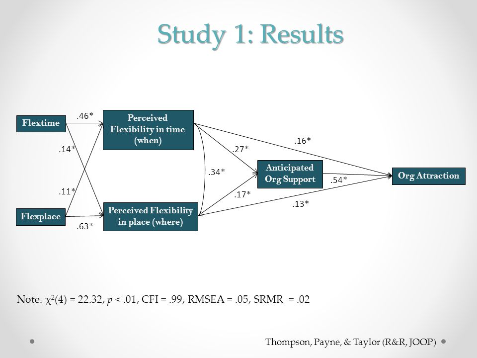 Study 1: Results Flextime. Anticipated Org Support. Perceived Flexibility in time (when) Org Attraction.