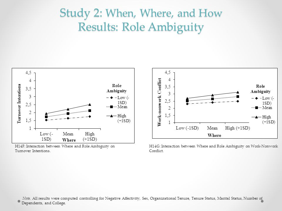 Study 2: When, Where, and How Results: Role Ambiguity