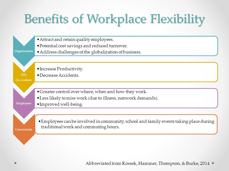 a description of non traditional work hours improve employee morale and increase productivity In improved morale, increased employee productivity, and a  but will also increase employee productivity and profits  traditional work roles and family roles.
