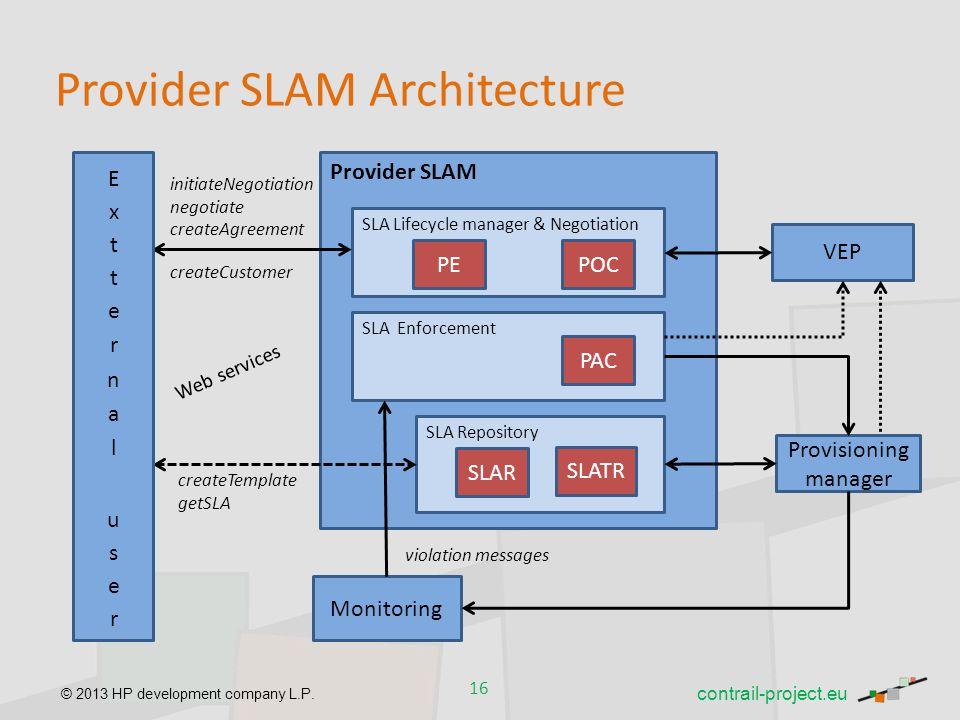 Provider SLAM Architecture