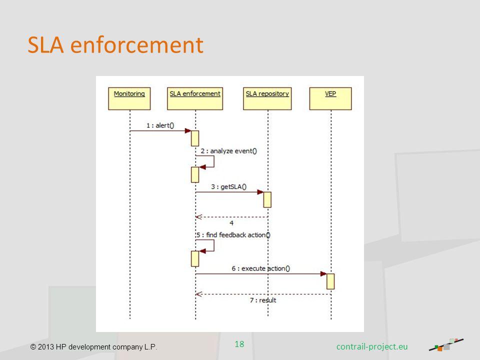 SLA enforcement contrail-project.eu