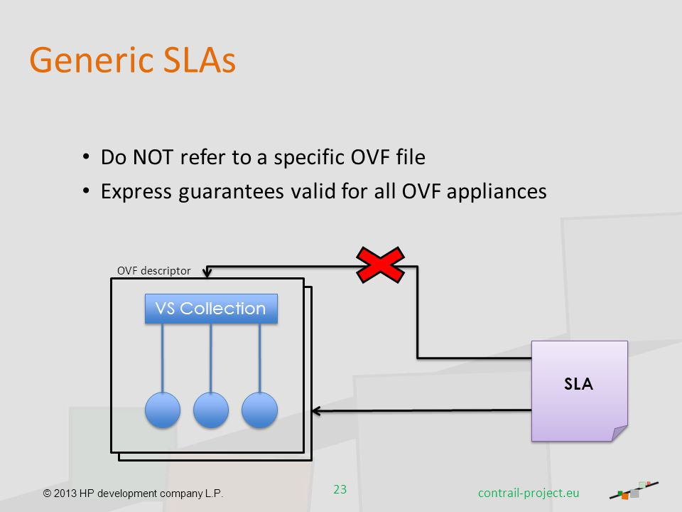 Generic SLAs Do NOT refer to a specific OVF file