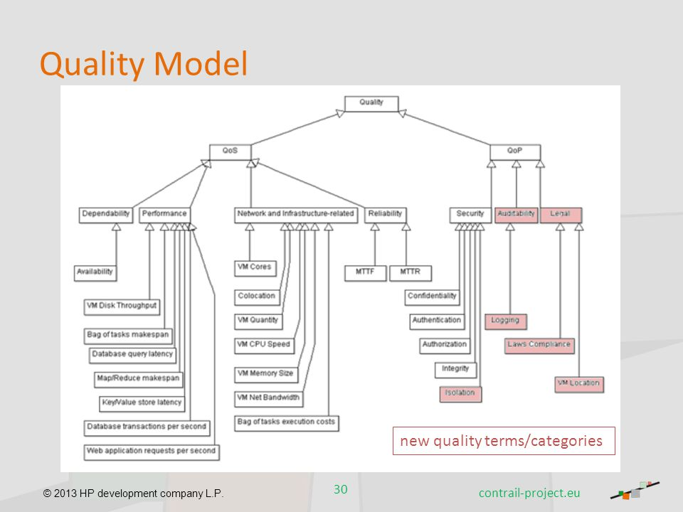 Quality Model new quality terms/categories contrail-project.eu