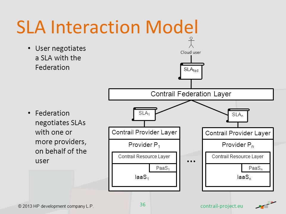 SLA Interaction Model … User negotiates a SLA with the Federation