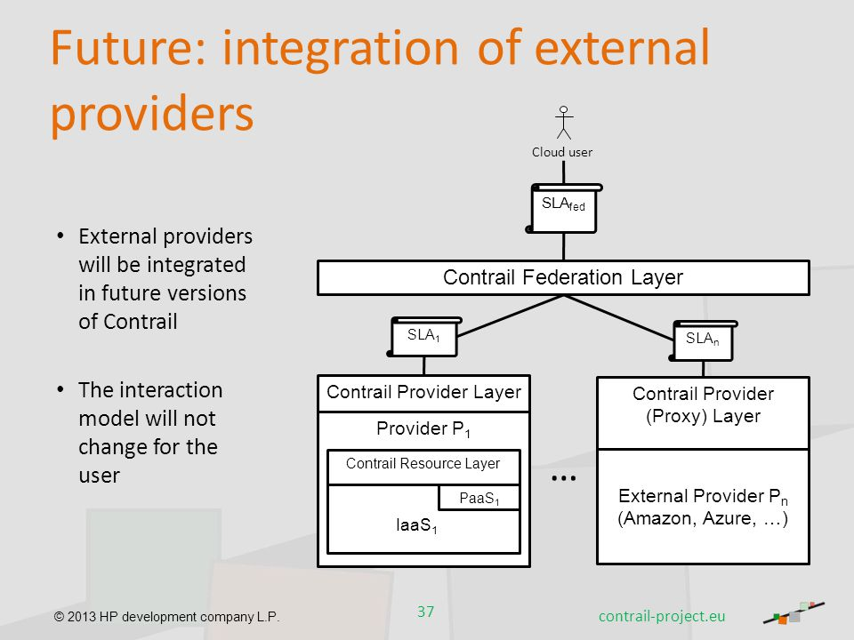 Future: integration of external providers