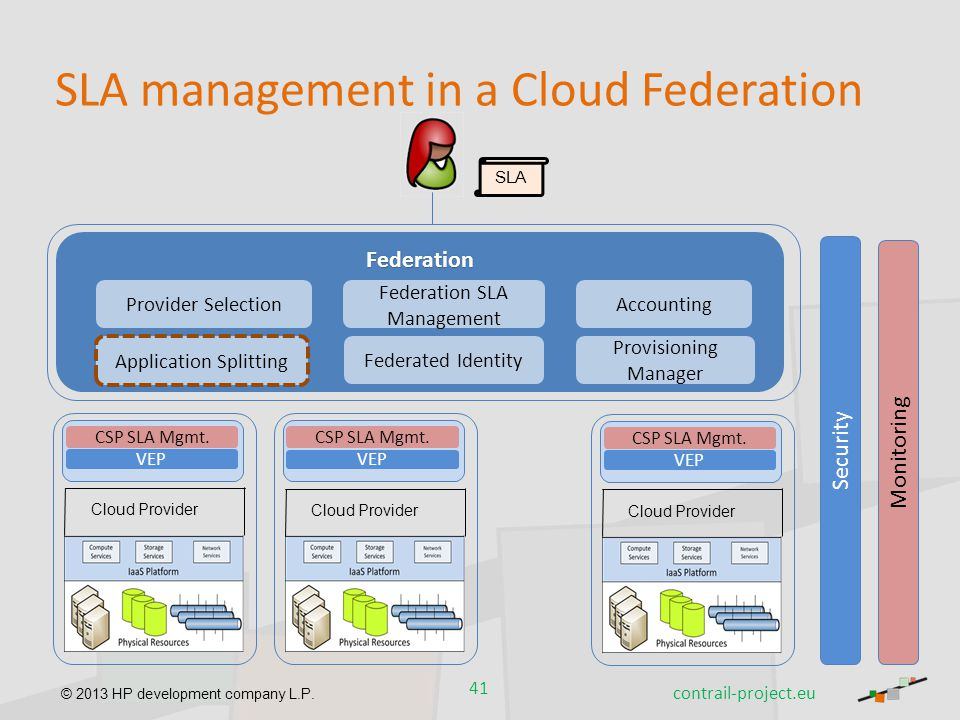 SLA management in a Cloud Federation