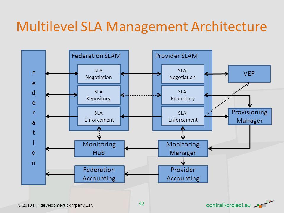 Multilevel SLA Management Architecture