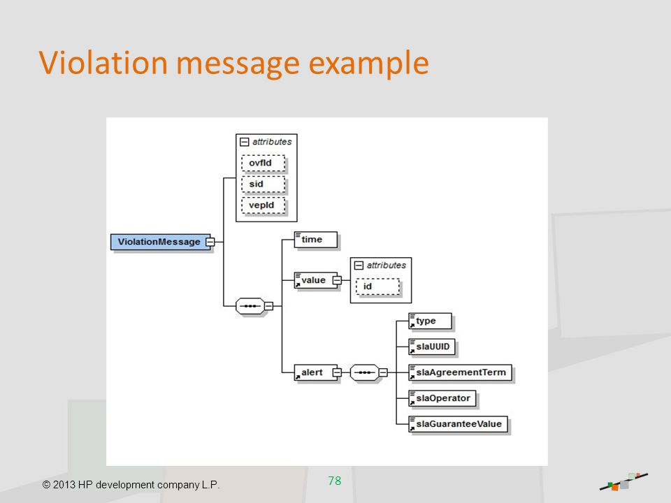 Violation message example
