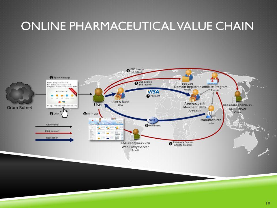 Online Pharmaceutical Value Chain