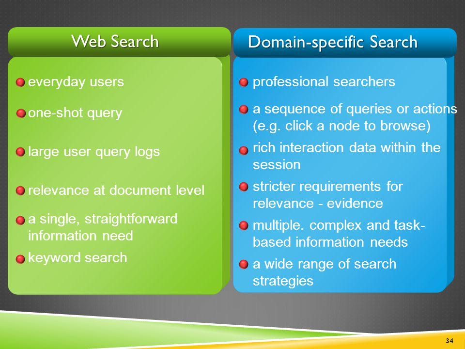 Domain-specific Search