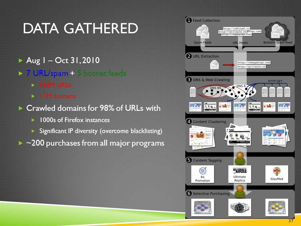 Data Gathered Aug 1 – Oct 31, 2010 7 URL/spam + 5 botnet feeds