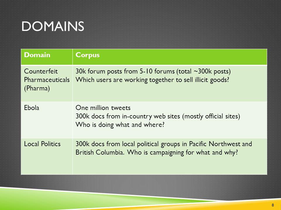 domains Domain Corpus Counterfeit Pharmaceuticals (Pharma)