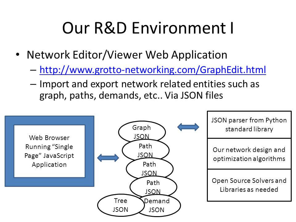 Our R&D Environment I Network Editor/Viewer Web Application