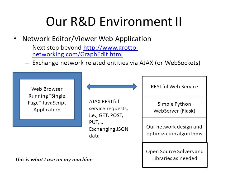 Our R&D Environment II Network Editor/Viewer Web Application