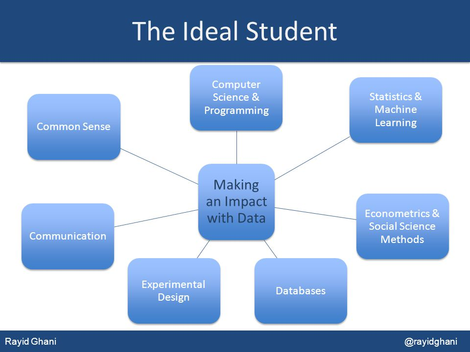 The Ideal Student Making an Impact with Data