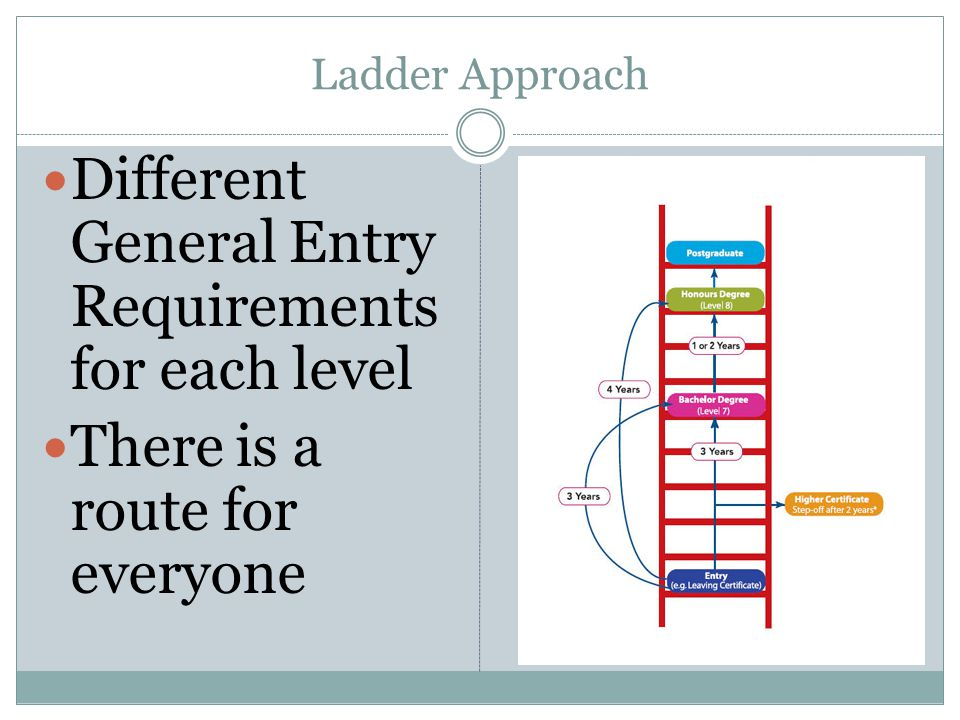 Different General Entry Requirements for each level