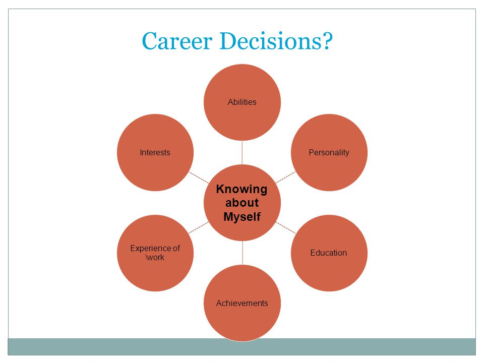 Career Decisions 29 Knowing about Myself Abilities Personality