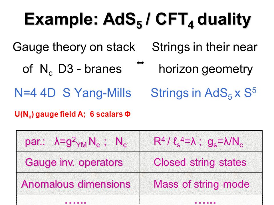 Example: AdS5 / CFT4 duality