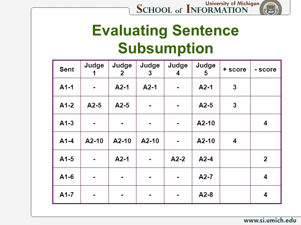 Evaluating Sentence Subsumption