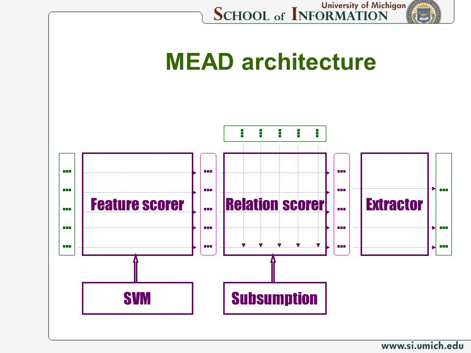 MEAD architecture … … … … … … … … … … Feature scorer … … … … …