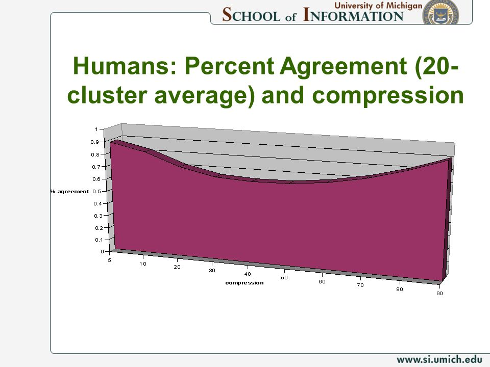Humans: Percent Agreement (20-cluster average) and compression