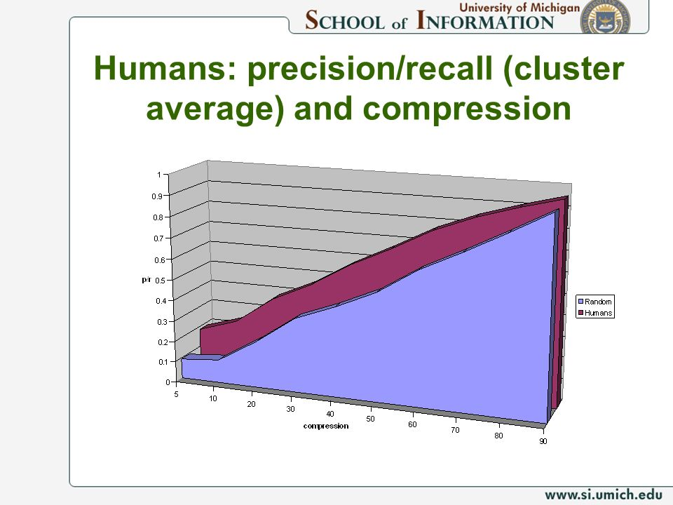 Humans: precision/recall (cluster average) and compression