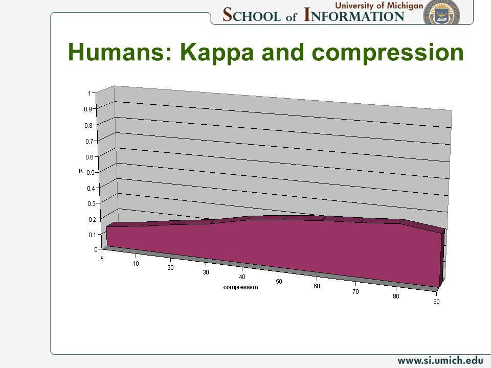 Humans: Kappa and compression