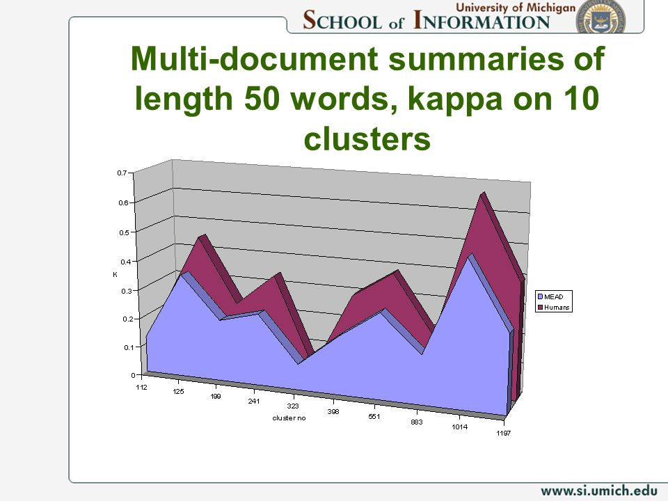 Multi-document summaries of length 50 words, kappa on 10 clusters