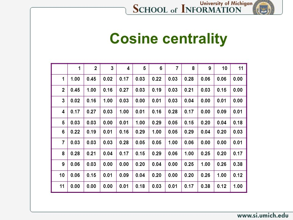 Cosine centrality 1. 2. 3. 4. 5. 6. 7. 8. 9. 10. 11. 1.00. 0.45. 0.02. 0.17. 0.03. 0.22.